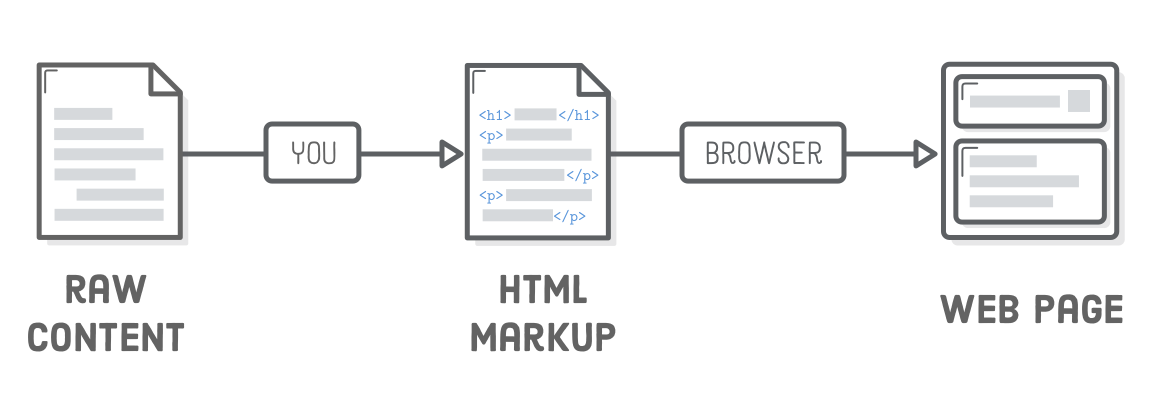 Diagram: raw content turning into HTML markup turning into a web page