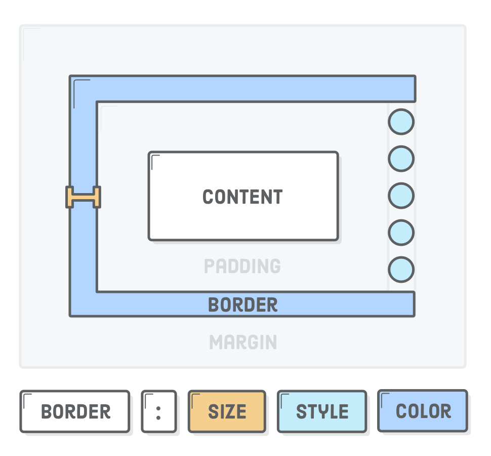 Diagram: CSS border property showing size, style, and color syntax