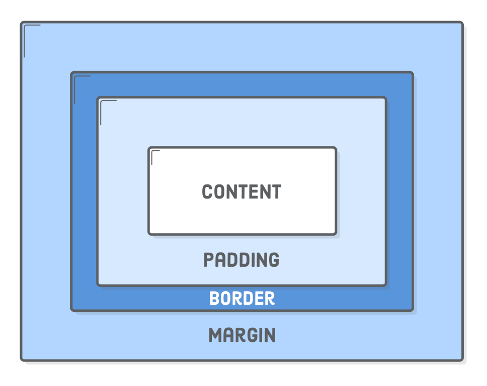 Diagram: content, padding, border, and margins making up the CSS box model