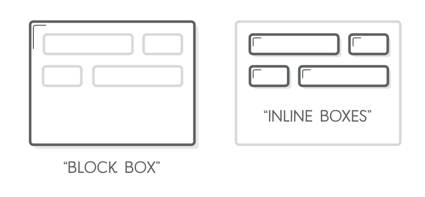 Diagram: comparison of block boxes with inline boxes