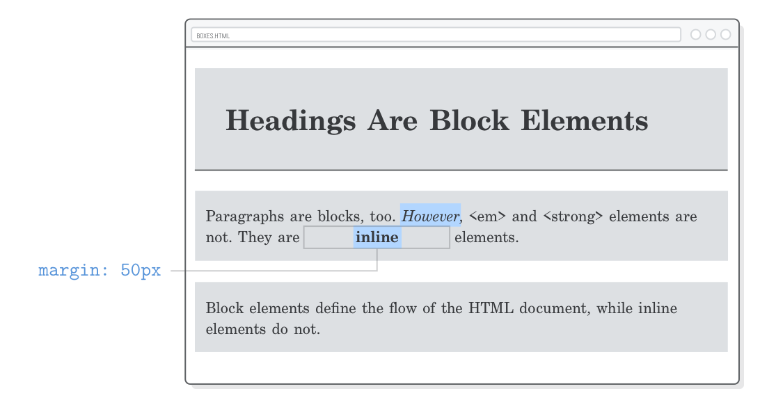 Web page demonstrating lack of vertical margins on inline boxes