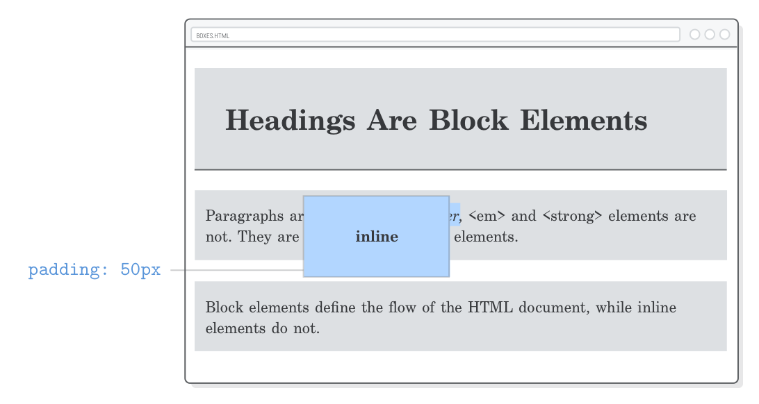Web page demonstrating vertical padding on inline boxes