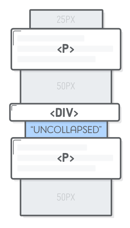 Diagram: inserting an empty <div> to force vertical margins to uncollapsed