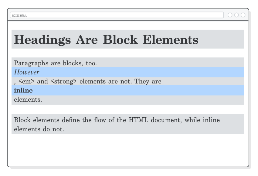 Web page showing what happens when you turn inline boxes into block boxes with the CSS display property