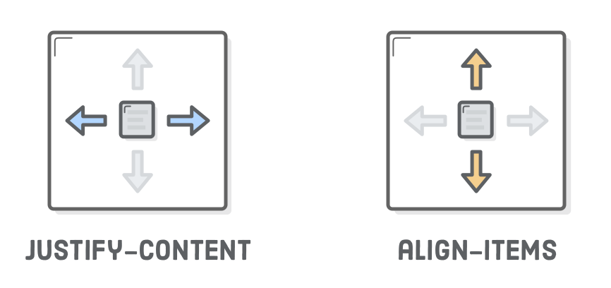Diagram: justify-content (left and right), align-items (top and bottom)