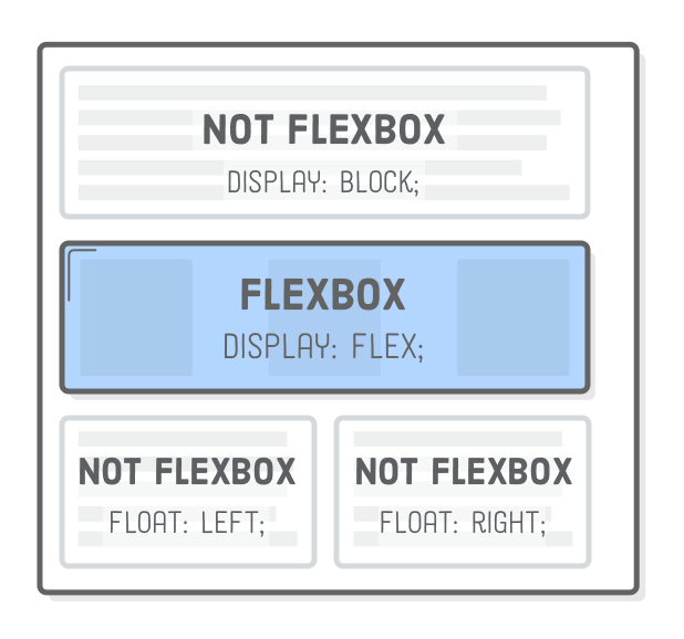 Diagram: Mixing and matching flexbox layout with block boxes and floats