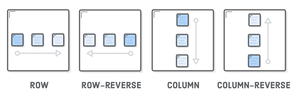 Diagram: row (left to right), row-reverse (right to left), column (top to bottom), column-reverse (bottom to top)