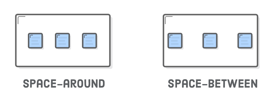 Diagram: space-around (3 boxes with equal space between them and their container), space-between (3 boxes with spaces between them, but not between their container)