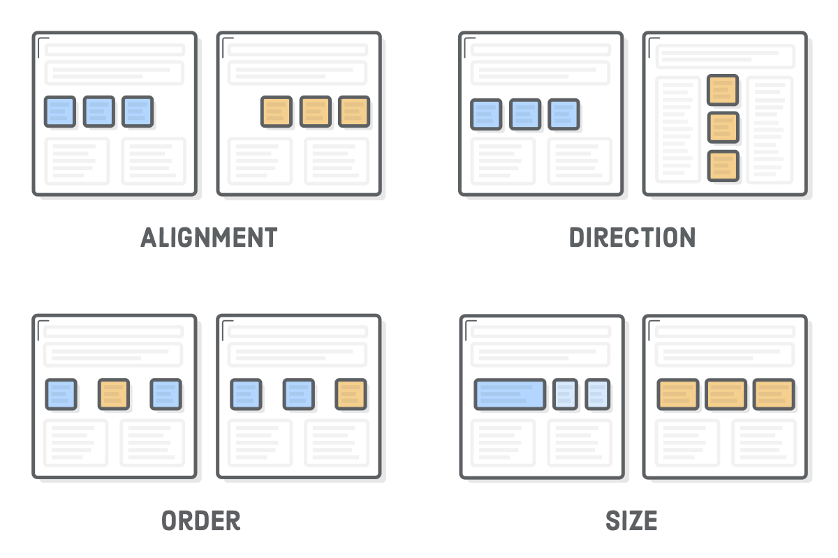 Diagram: comparison of flexbox alignment, direction, order, and size properties