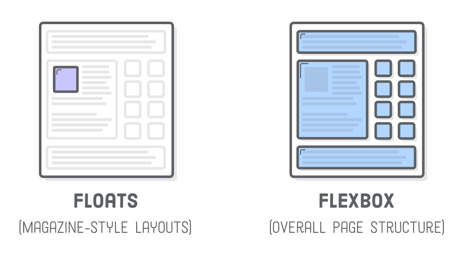 Diagram: CSS floats for text wrapping around a box versus flexbox for the rest of the page layout