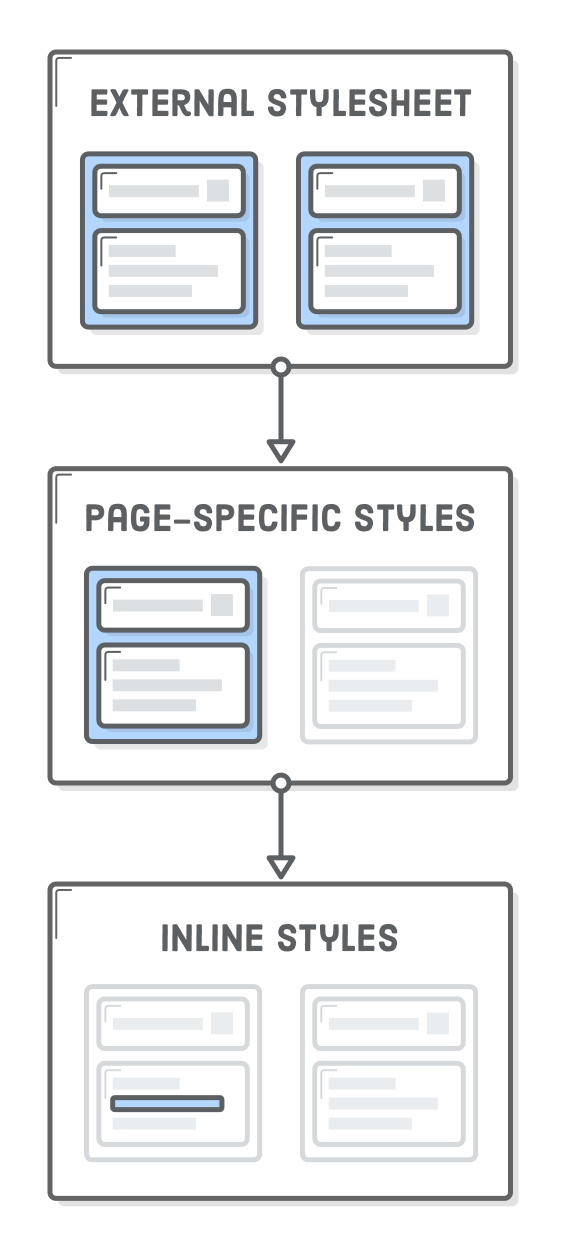Diagram: external stylesheets pointing to page-specific styles pointing to inline styles