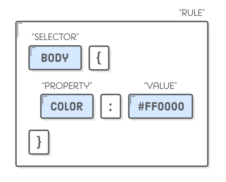 Diagram: CSS rule composed of a selector and a series of property-value pairs