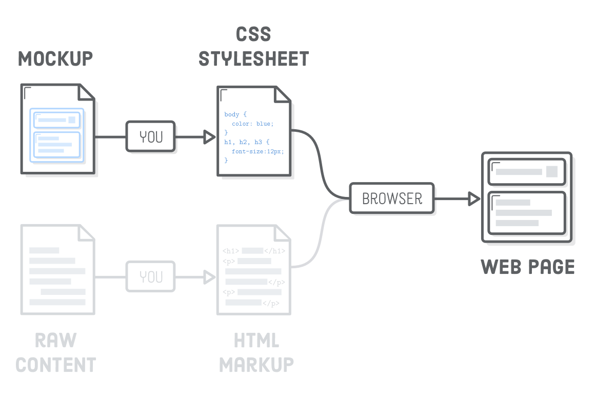 Diagram: designer's mockup turning into CSS and raw content turning into HTML markup. Both CSS and HTML markup turn into a rendered web page