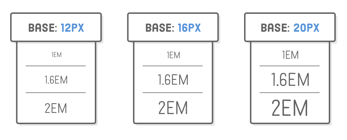 Diagram: 1em, 1.6em, and 2em sizes for base font size of 12px, 16px, and 20px. Em sizes get bigger as base font sizes increase.
