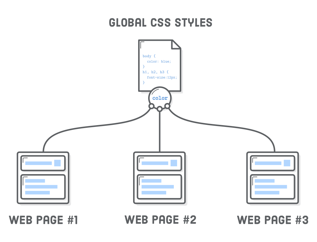 Diagram: three web pages referring to a single global CSS stylesheet