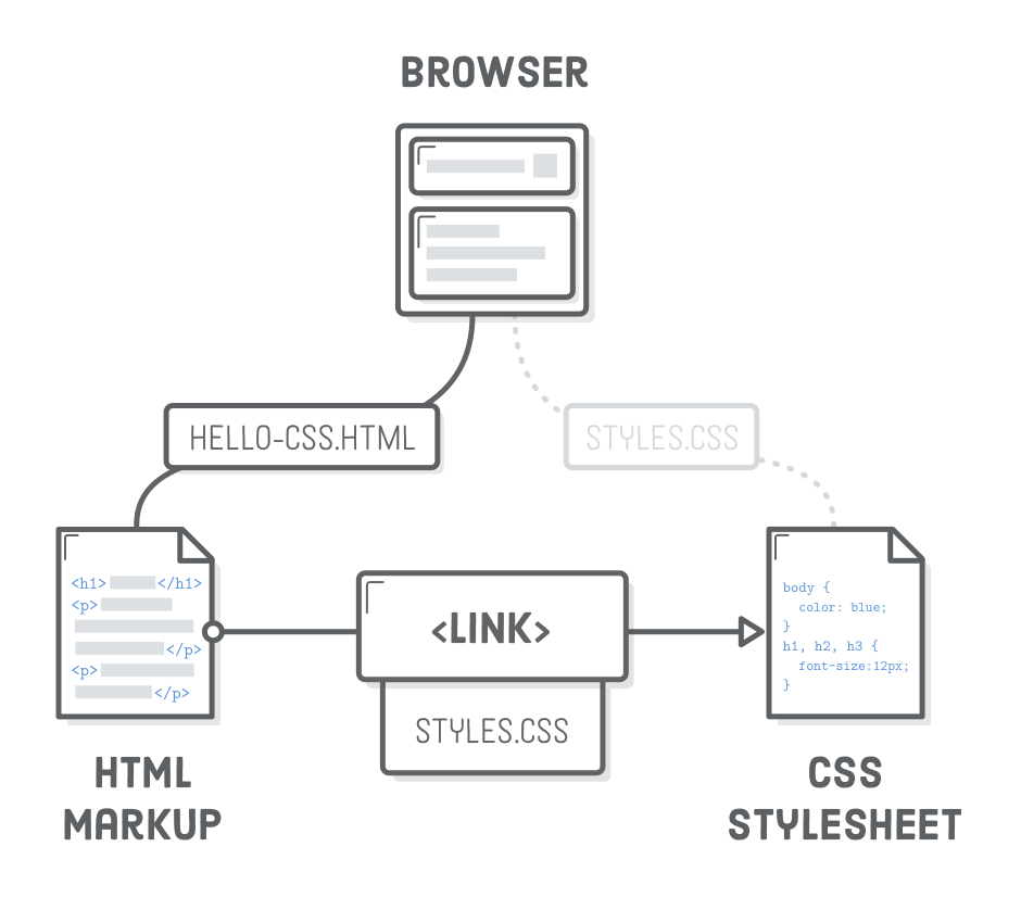 Diagram: HTML <link> element directing the browser to a CSS stylesheet