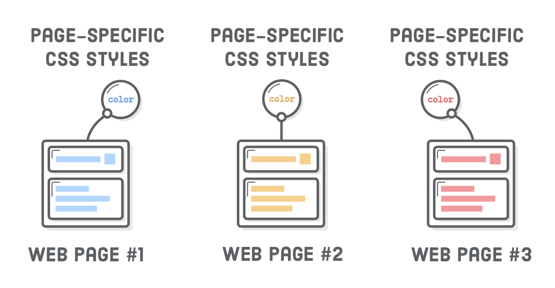 Diagram: three page-specific CSS rules attached to three individual HTML documents