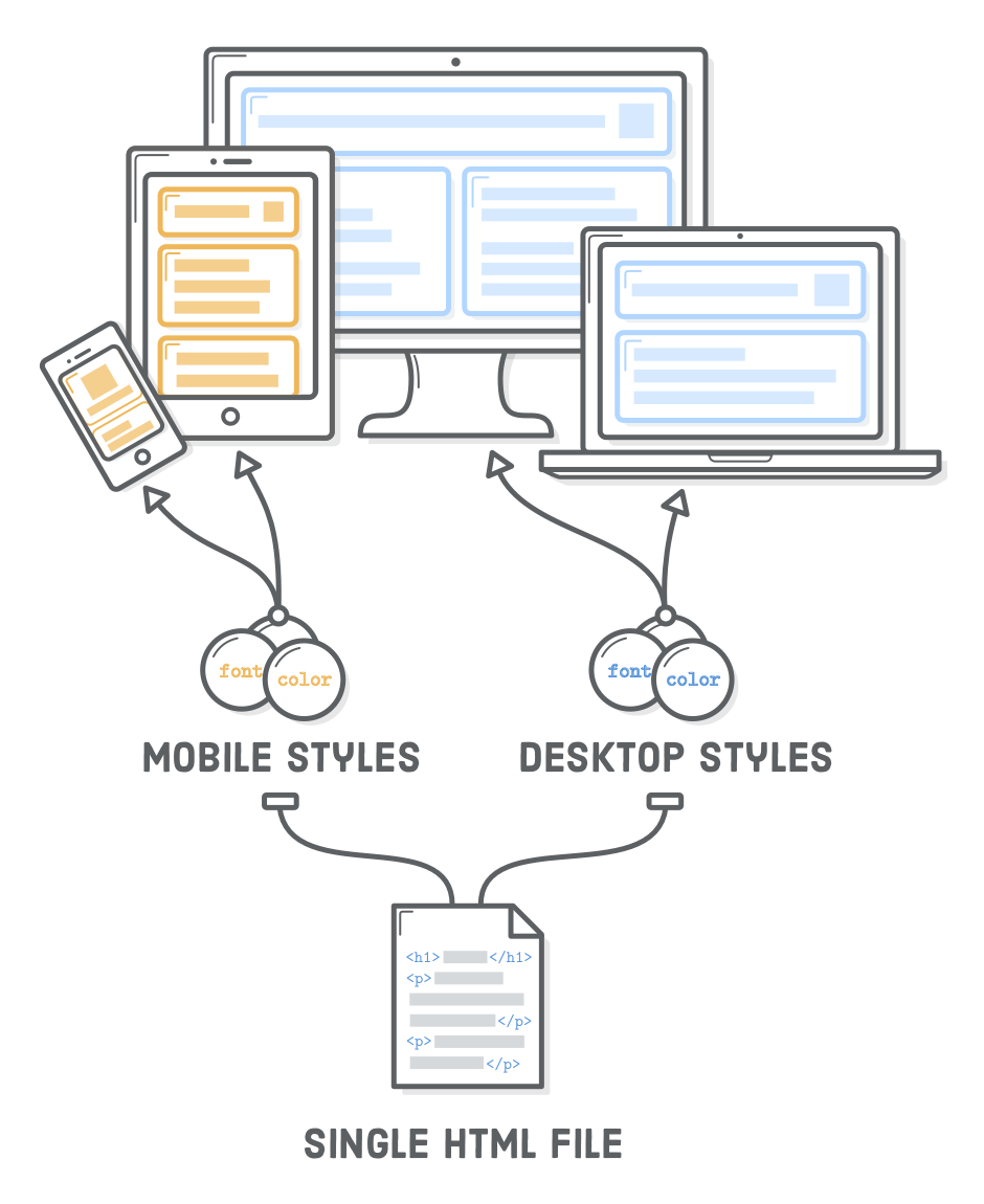Diagram: single HTML file rendered with separate mobile and desktop CSS styles