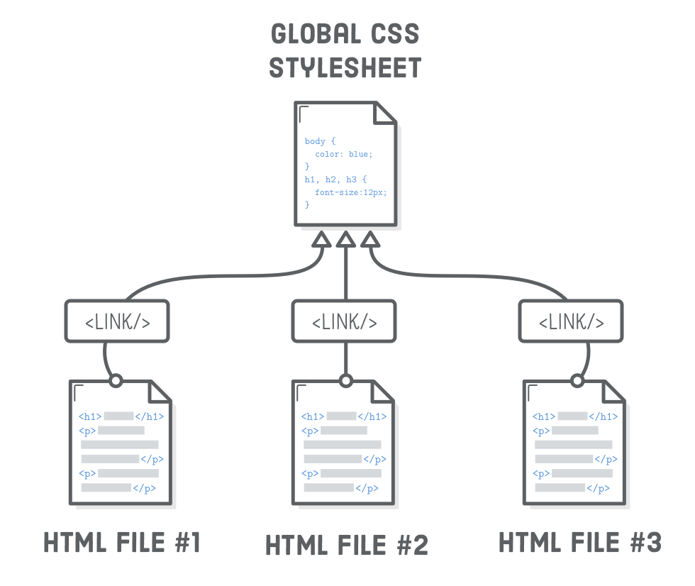 Diagram: Three HTML files pointing to the same global CSS stylesheet
