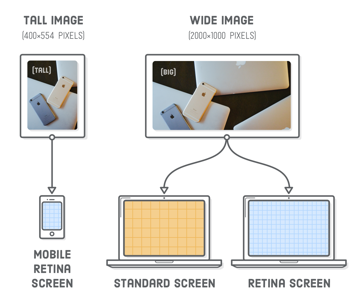 Diagram: serving a tall-cropped image to mobile devices and a wide-cropped image to standard- and high-resolution desktop devices