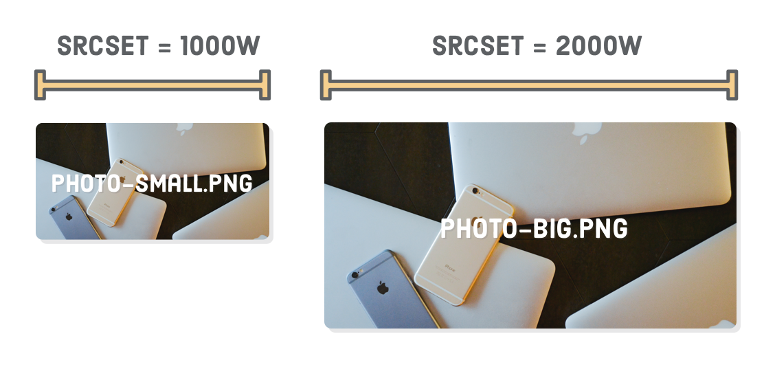 Diagram: srcset=1000w as width of the low-resolution image file, srcset=2000w as width of the high-resolution image file