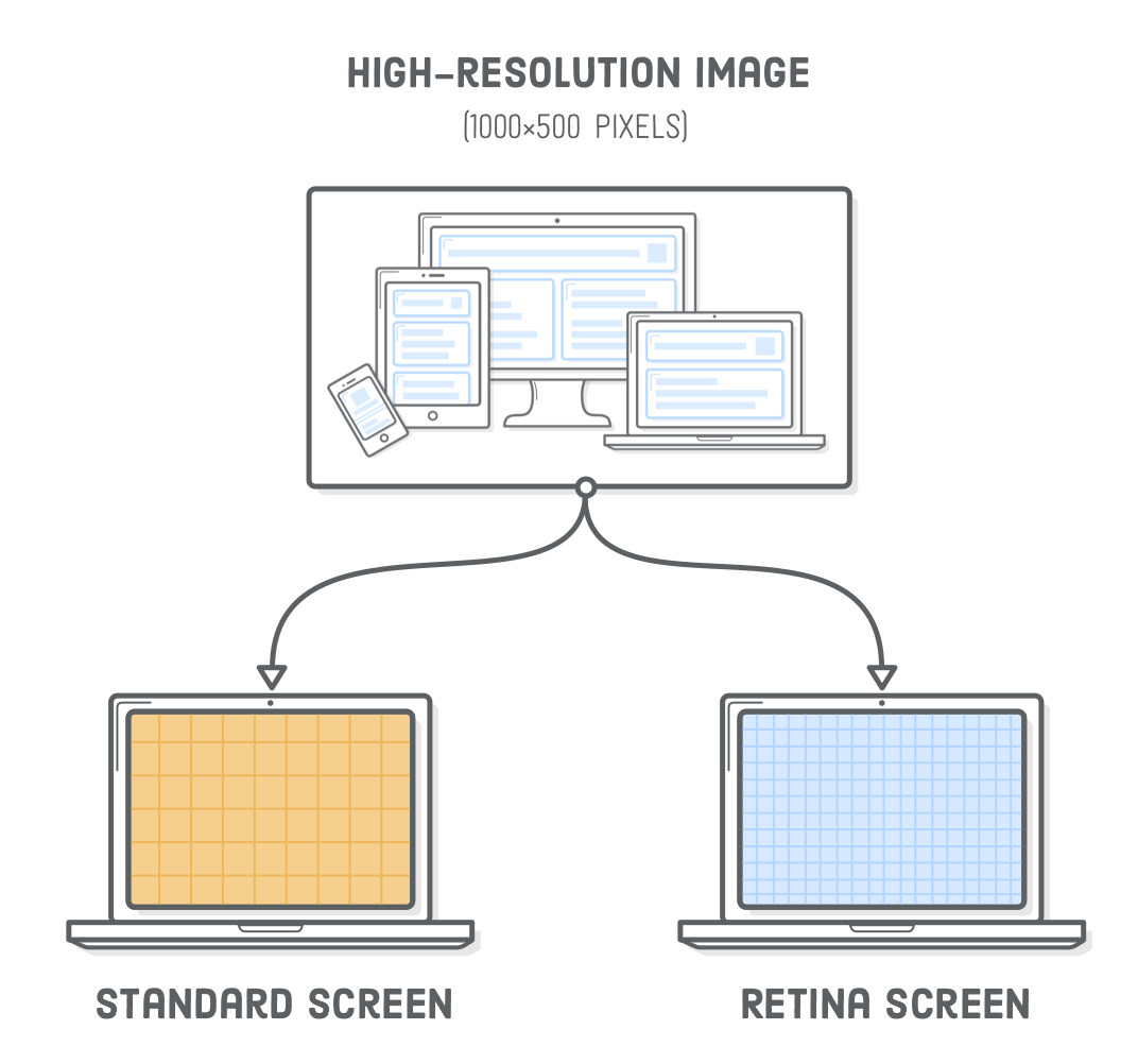 Diagram: serving a high-resolution image to both standard screens and retina screens (which is wasteful)