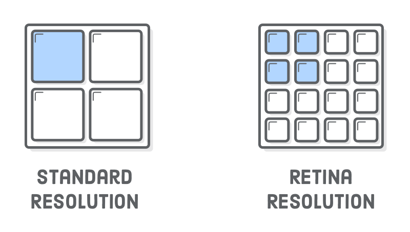Diagram: standard-resolution screen with 4 pixels versus high-resolution screen with 16 pixels