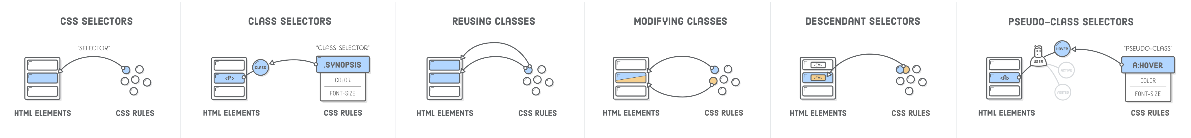 Several diagrams showing connection between CSS rules and HTML elements